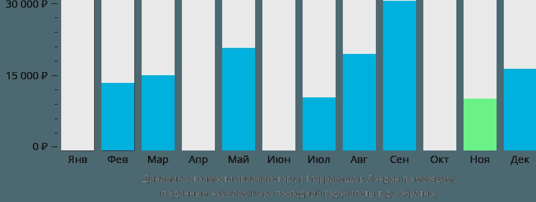 Динамика стоимости авиабилетов из Марракеша в Лондон по месяцам