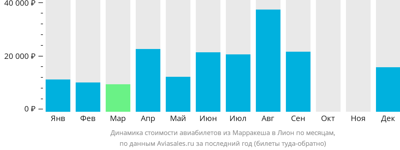 Динамика стоимости авиабилетов из Марракеша в Лион по месяцам
