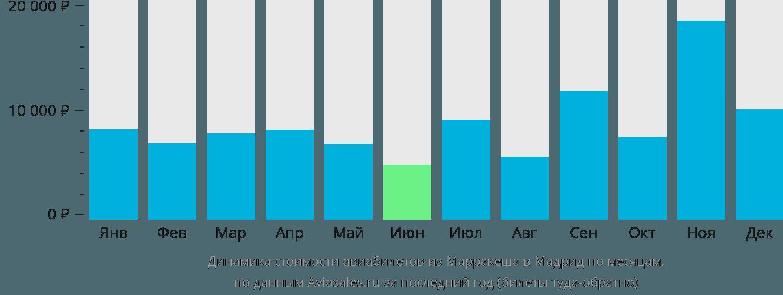 Динамика стоимости авиабилетов из Марракеша в Мадрид по месяцам