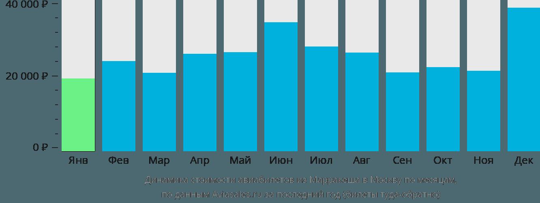 Динамика стоимости авиабилетов из Марракеша в Москву по месяцам