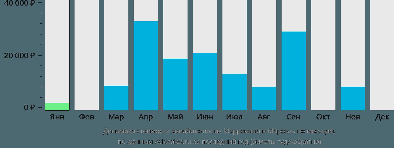 Динамика стоимости авиабилетов из Марракеша в Марсель по месяцам