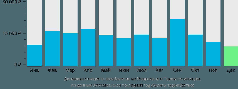Динамика стоимости авиабилетов из Марракеша в Париж по месяцам