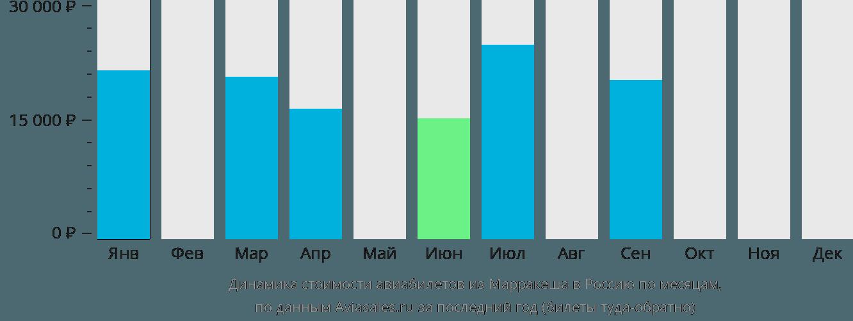 Динамика стоимости авиабилетов из Марракеша в Россию по месяцам