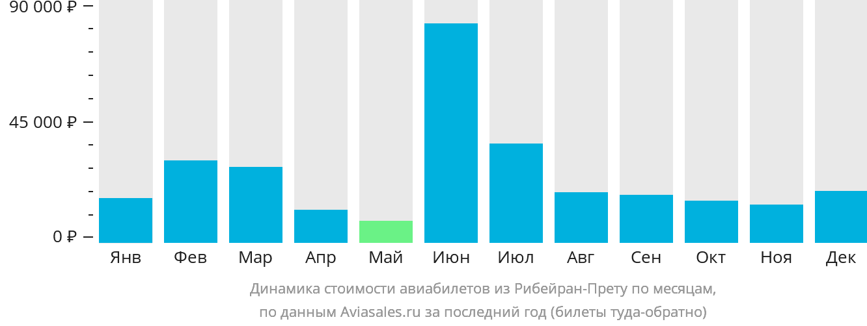 Динамика стоимости авиабилетов из Рибейран-Прету по месяцам