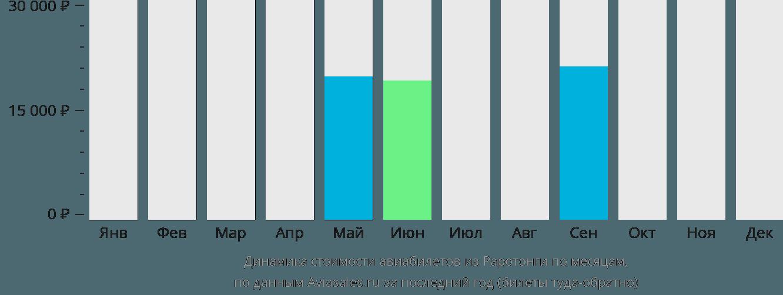 Динамика стоимости авиабилетов из Раротонги по месяцам