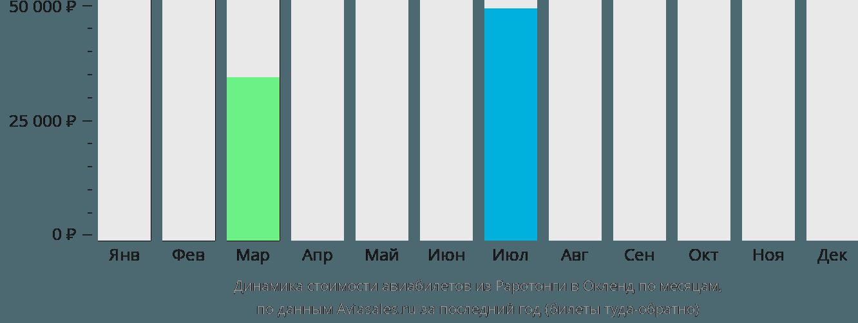 Динамика стоимости авиабилетов из Раротонги в Окленд по месяцам