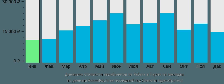 Динамика стоимости авиабилетов из Рабата в Париж по месяцам