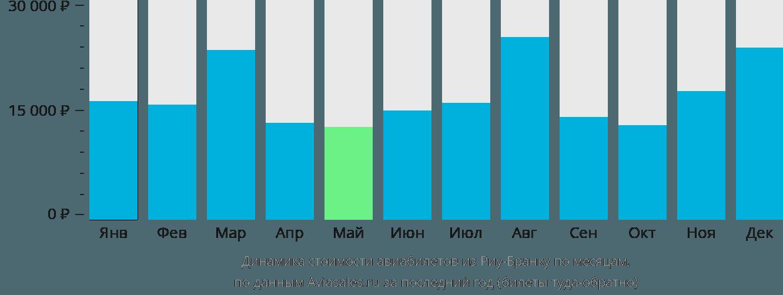 Динамика стоимости авиабилетов из Риу-Бранку по месяцам