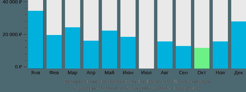 Динамика стоимости авиабилетов из Риу-Бранку в Сан-Паулу по месяцам