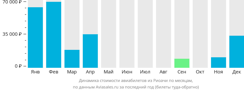 Динамика стоимости авиабилетов из Риоачи по месяцам