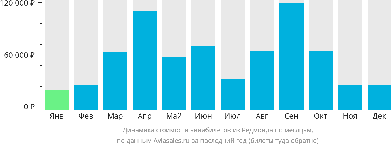 Динамика стоимости авиабилетов из Редмонда по месяцам