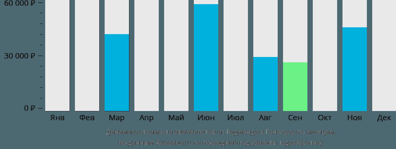 Динамика стоимости авиабилетов из Редмонда в Гонолулу по месяцам