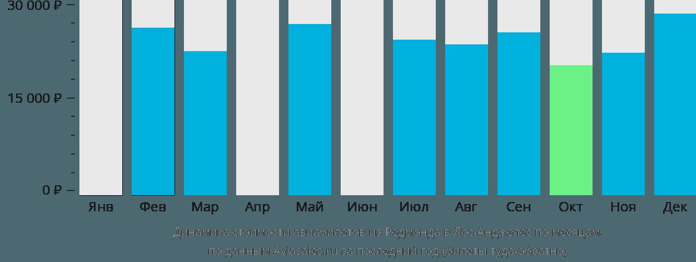 Динамика стоимости авиабилетов из Редмонда в Лос-Анджелес по месяцам