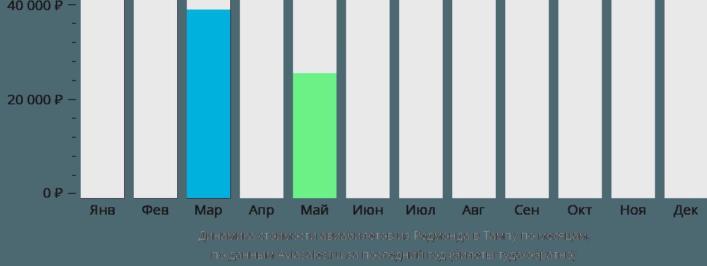 Динамика стоимости авиабилетов из Редмонда в Тампу по месяцам