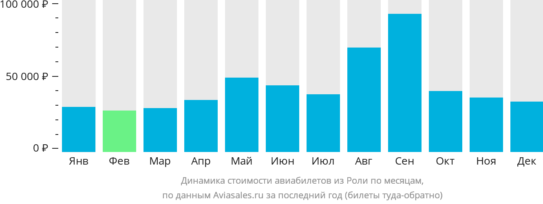 Динамика стоимости авиабилетов из Роли по месяцам