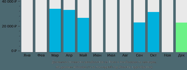 Динамика стоимости авиабилетов из Роли в Альбукерке по месяцам