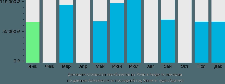 Динамика стоимости авиабилетов из Роли в Аккру по месяцам
