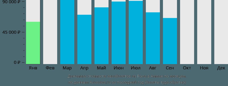 Динамика стоимости авиабилетов из Роли в Амман по месяцам