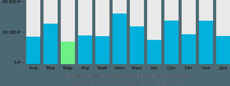 Динамика стоимости авиабилетов из Роли в Атланту по месяцам