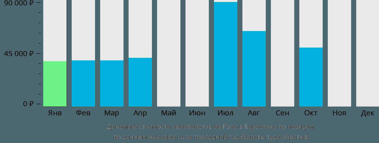 Динамика стоимости авиабилетов из Роли в Барселону по месяцам