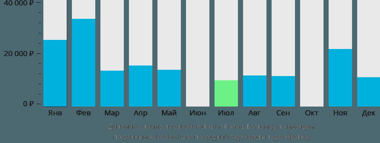 Динамика стоимости авиабилетов из Роли в Балтимор по месяцам