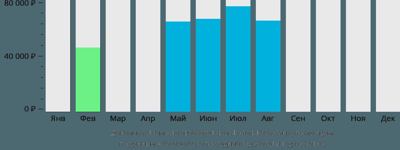 Динамика стоимости авиабилетов из Роли в Касабланку по месяцам