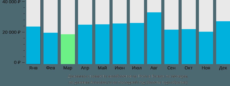 Динамика стоимости авиабилетов из Роли в Канкун по месяцам