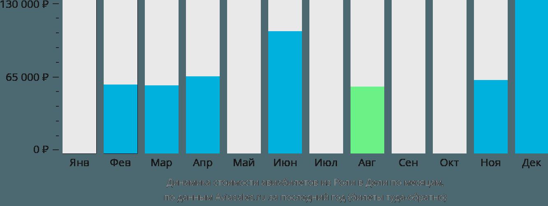 Динамика стоимости авиабилетов из Роли в Дели по месяцам