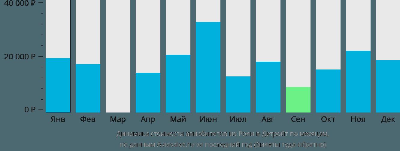 Динамика стоимости авиабилетов из Роли в Детройт по месяцам