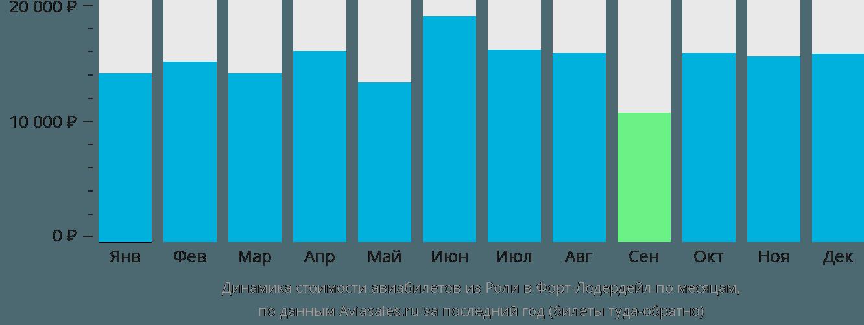 Динамика стоимости авиабилетов из Роли в Форт-Лодердейл по месяцам