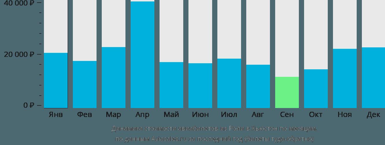 Динамика стоимости авиабилетов из Роли в Хьюстон по месяцам
