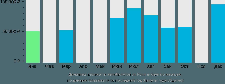 Динамика стоимости авиабилетов из Роли в Киев по месяцам