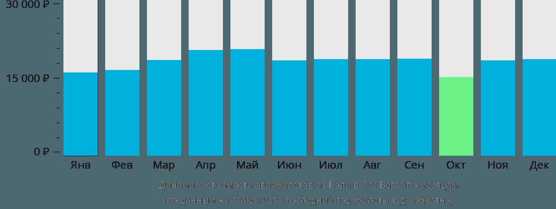 Динамика стоимости авиабилетов из Роли в Лас-Вегас по месяцам