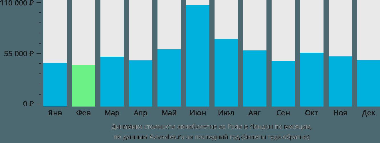 Динамика стоимости авиабилетов из Роли в Лондон по месяцам