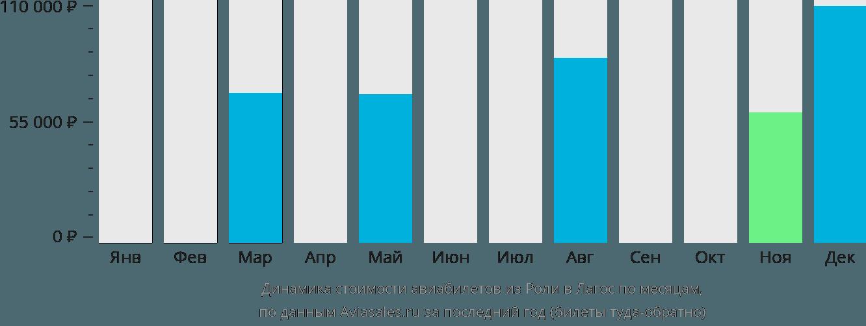 Динамика стоимости авиабилетов из Роли в Лагос по месяцам
