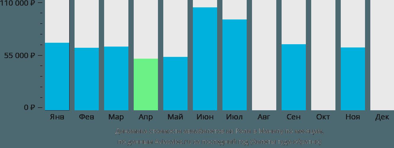 Динамика стоимости авиабилетов из Роли в Манилу по месяцам