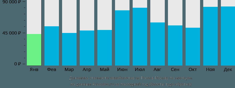 Динамика стоимости авиабилетов из Роли в Москву по месяцам