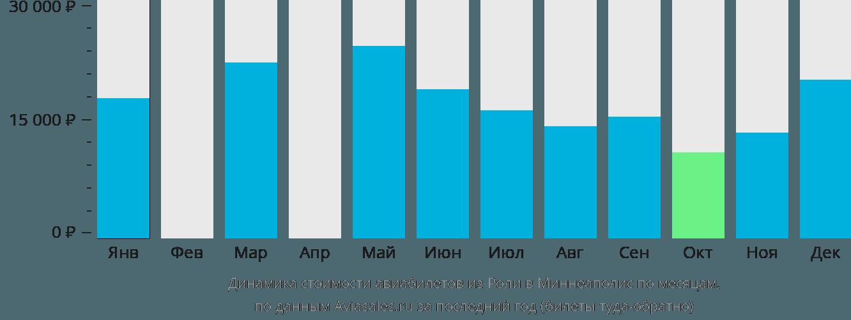 Динамика стоимости авиабилетов из Роли в Миннеаполис по месяцам