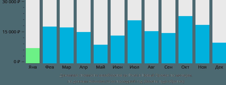 Динамика стоимости авиабилетов из Роли в Новый Орлеан по месяцам