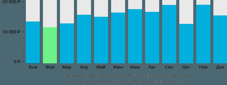 Динамика стоимости авиабилетов из Роли в Нью-Йорк по месяцам