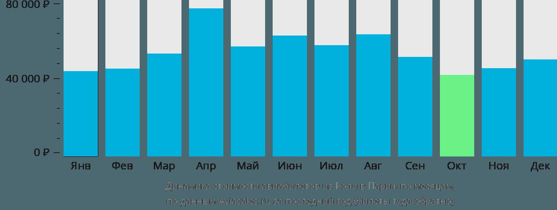 Динамика стоимости авиабилетов из Роли в Париж по месяцам
