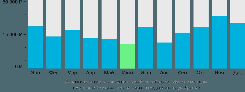 Динамика стоимости авиабилетов из Роли в Филадельфию по месяцам