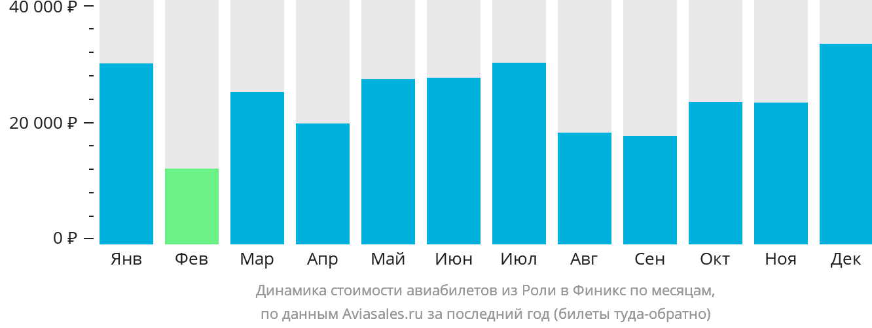 Динамика стоимости авиабилетов из Роли в Финикс по месяцам