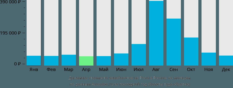 Динамика стоимости авиабилетов из Роли в Россию по месяцам