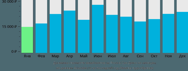 Динамика стоимости авиабилетов из Роли в Сан-Диего по месяцам