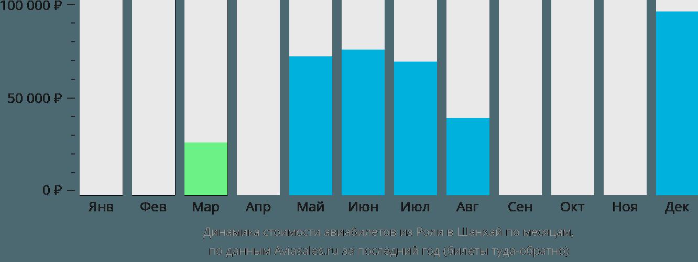 Динамика стоимости авиабилетов из Роли в Шанхай по месяцам