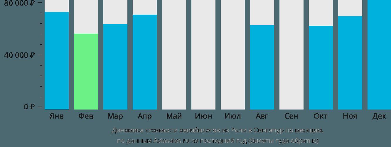 Динамика стоимости авиабилетов из Роли в Сингапур по месяцам