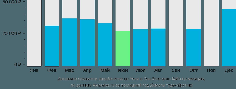 Динамика стоимости авиабилетов из Роли в Сан-Хосе-дель-Кабо по месяцам