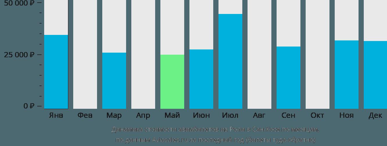 Динамика стоимости авиабилетов из Роли в Сан-Хосе по месяцам