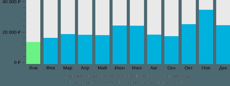 Динамика стоимости авиабилетов из Роли в Сан-Хуан по месяцам